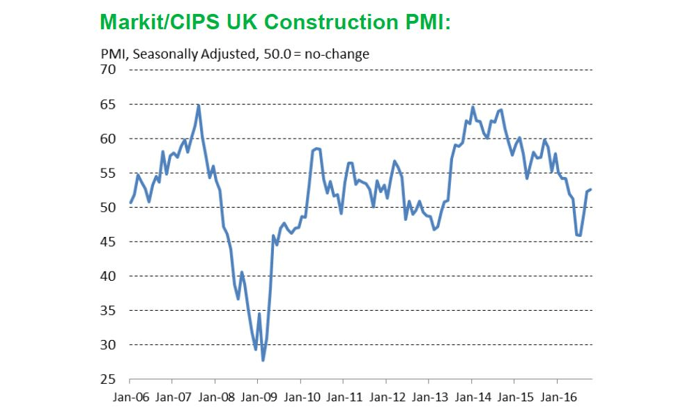 Housing drives Autumn construction growth