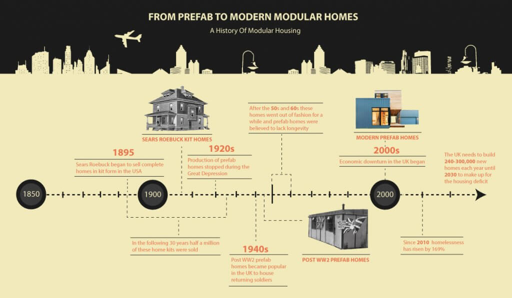 From Prefab Homes to Modular
