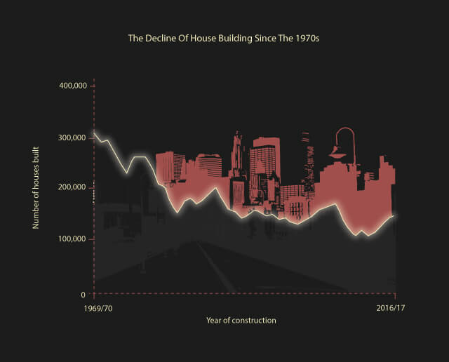 The Decline of House Building Since the 1970s