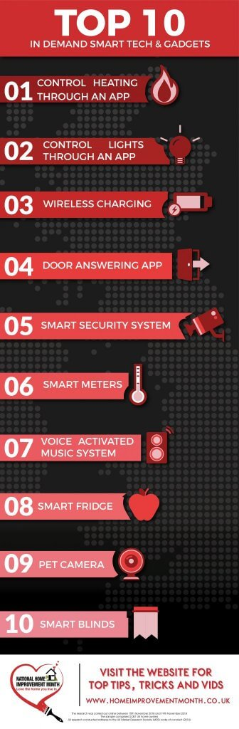 Infographic Smart Tech version 2