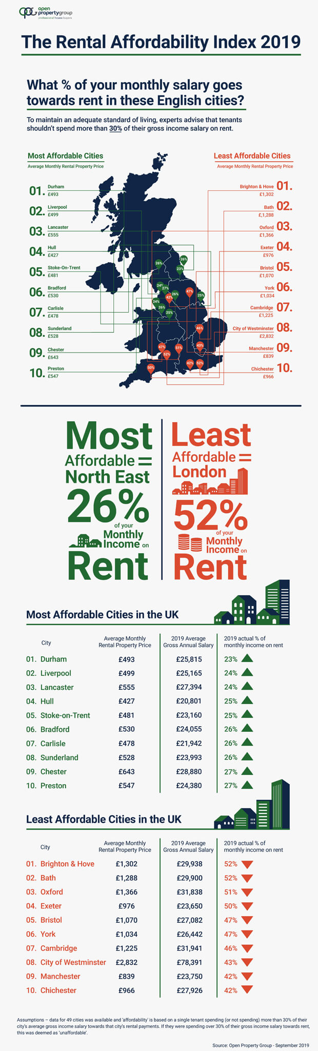 The rent affordability index 2019