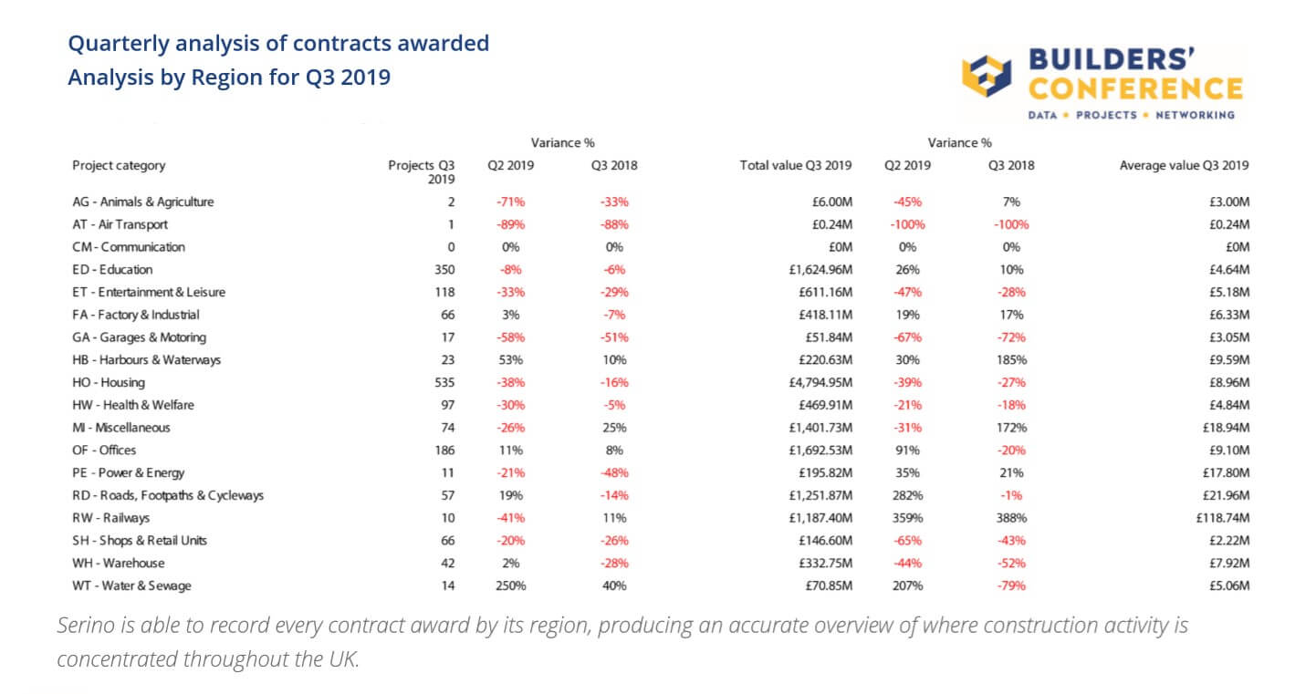 Quarterly analysis of contracts awarded Analysis by Region for Q3 2019