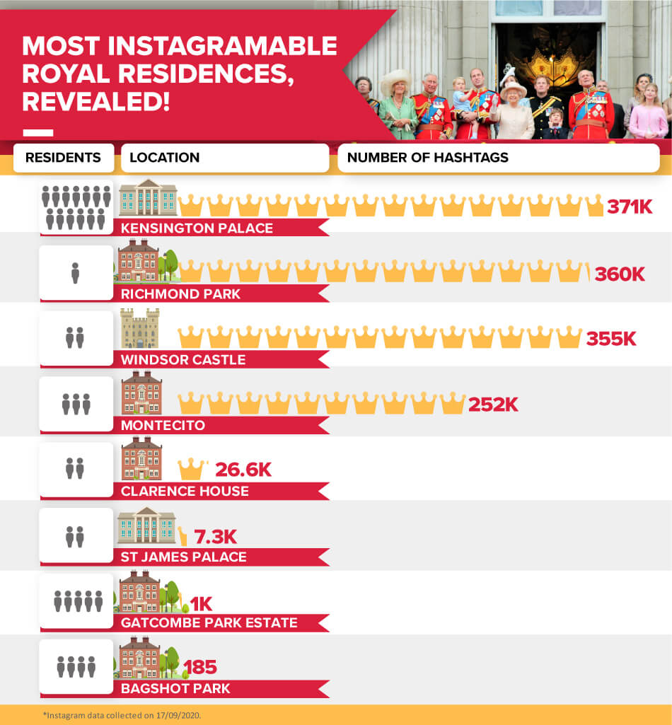 most-instagramable-royal-residences-revealed