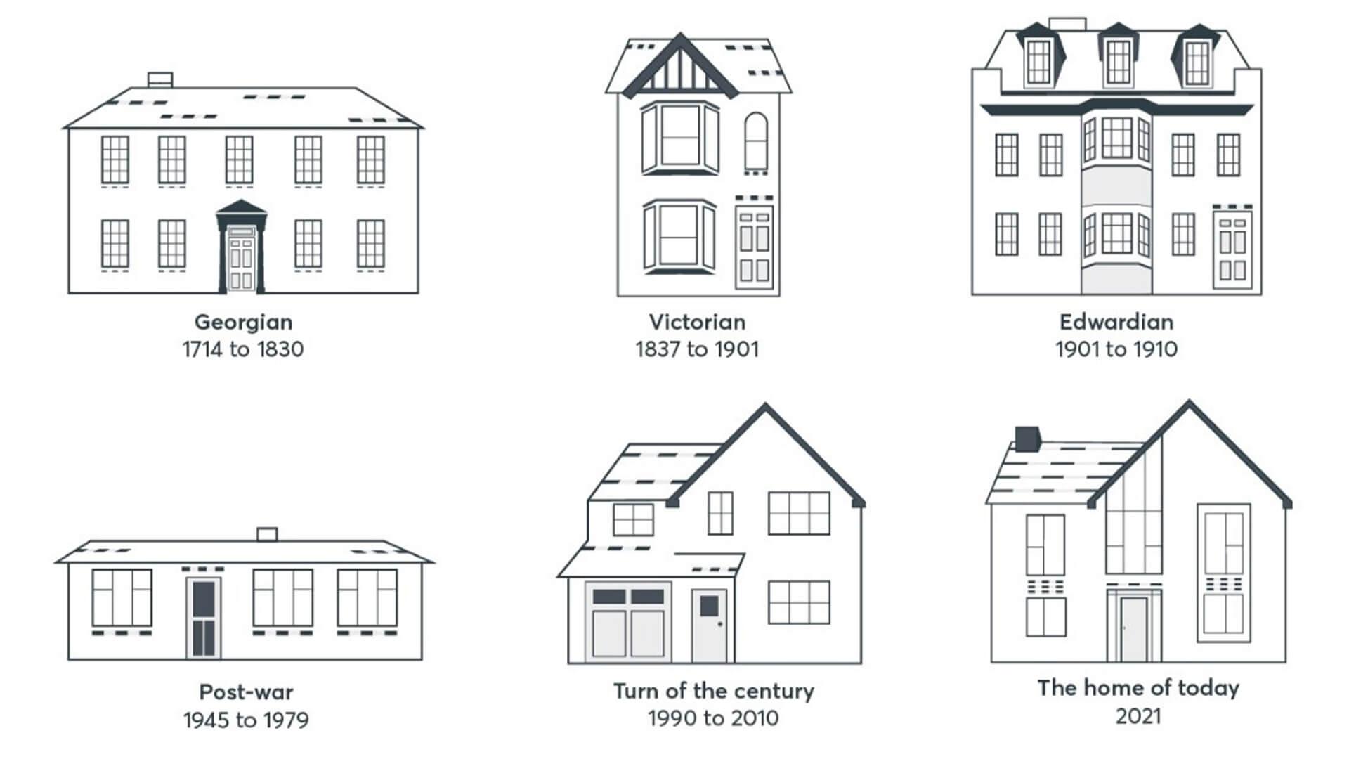 Housing History